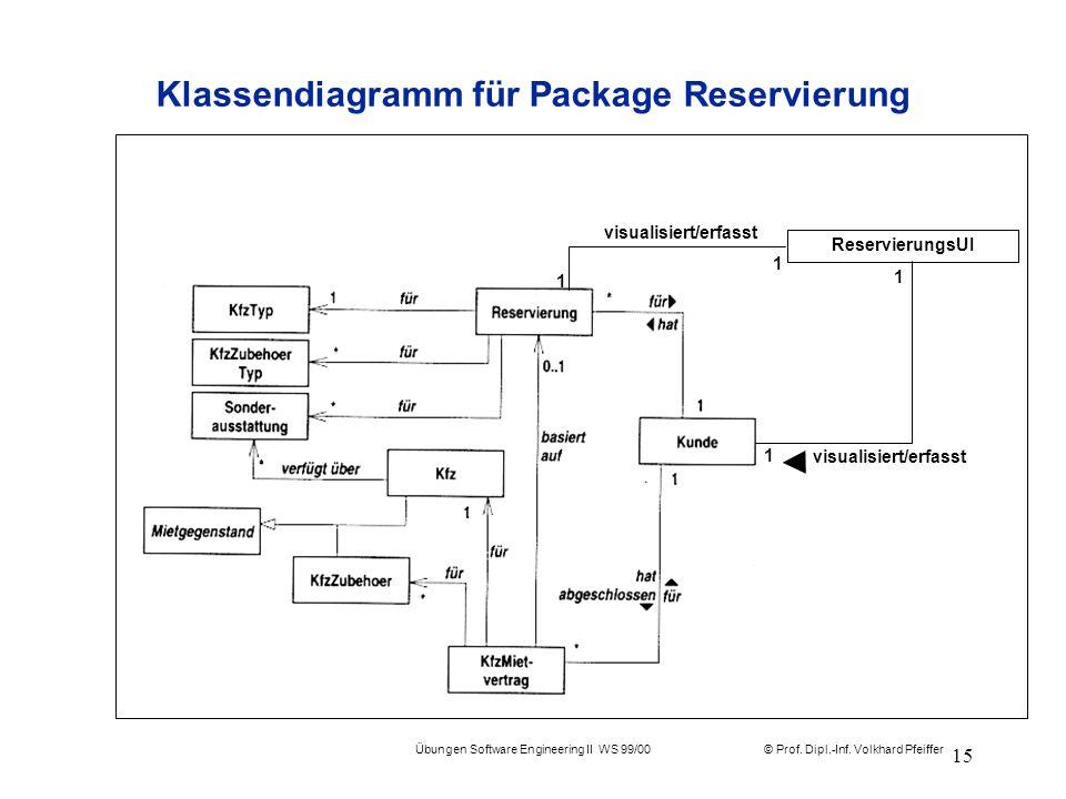 Klassendiagramm für Package Reservierung