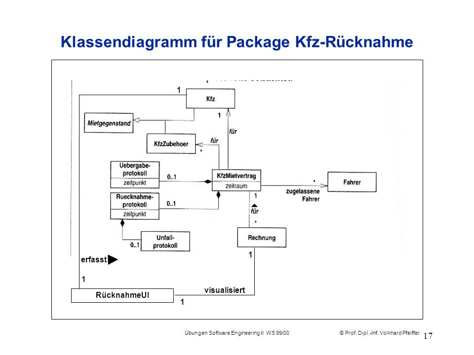 Klassendiagramm für Package Kfz-Rücknahme