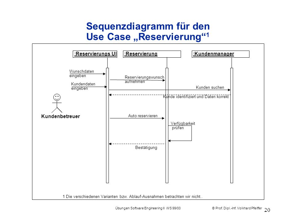 """Sequenzdiagramm für den Use Case """"Reservierung 1"""