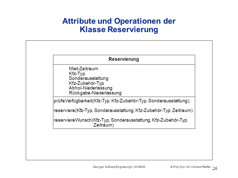 Attribute und Operationen der Klasse Reservierung
