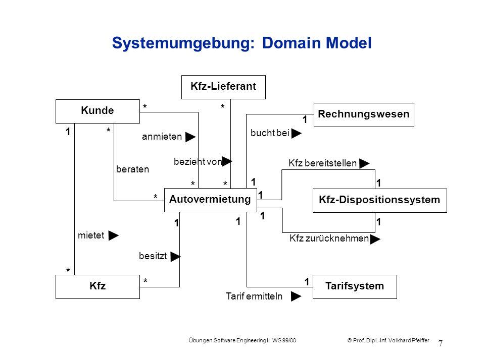 Systemumgebung: Domain Model
