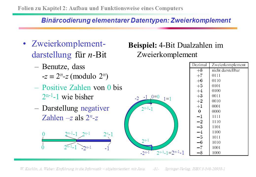 Binärcodierung elementarer Datentypen: Zweierkomplement