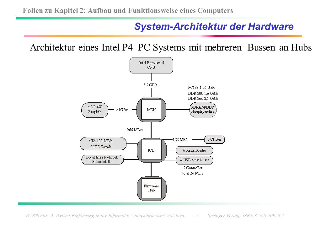 System-Architektur der Hardware