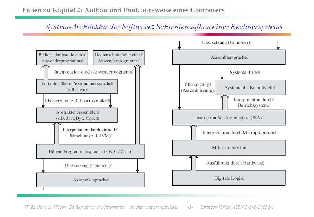System-Architektur der Software: Schichtenaufbau eines Rechnersystems