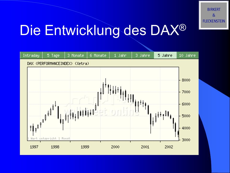 Die Entwicklung des DAX®