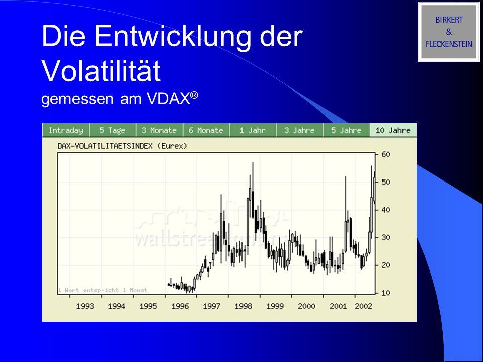 Die Entwicklung der Volatilität gemessen am VDAX®