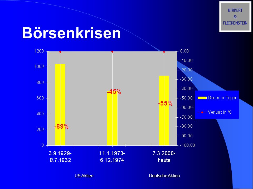 Börsenkrisen US Aktien Deutsche Aktien