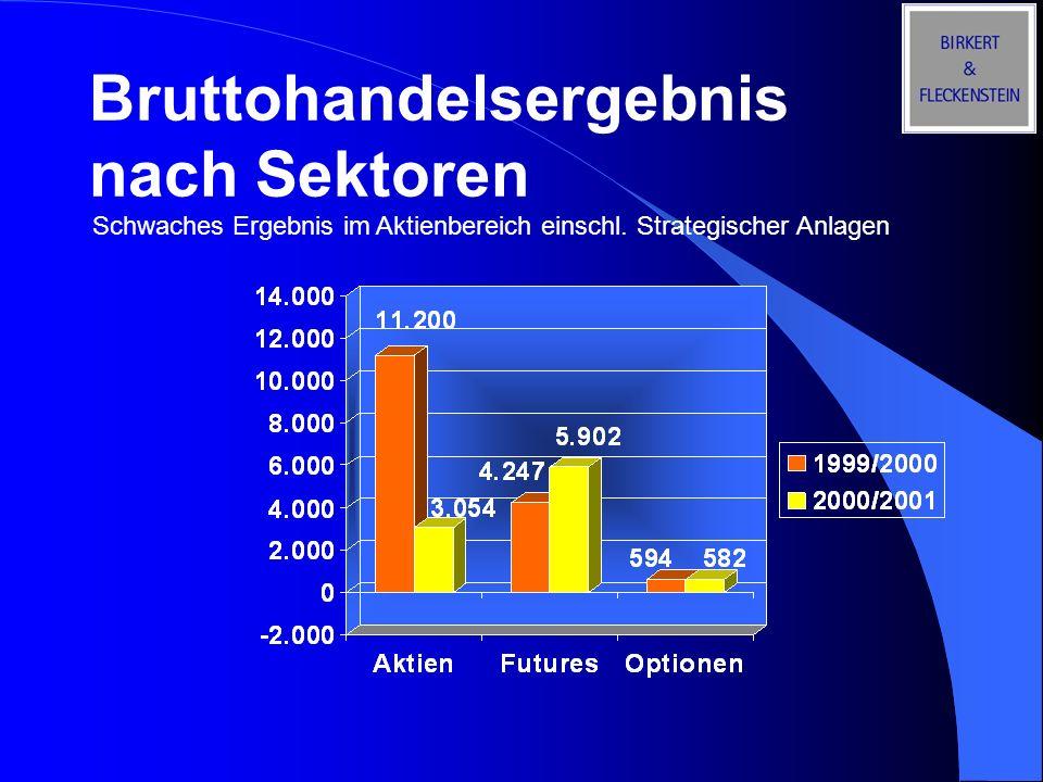 Bruttohandelsergebnis nach Sektoren
