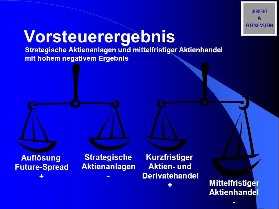Vorsteuerergebnis Auflösung Future-Spread + Strategische Aktienanlagen