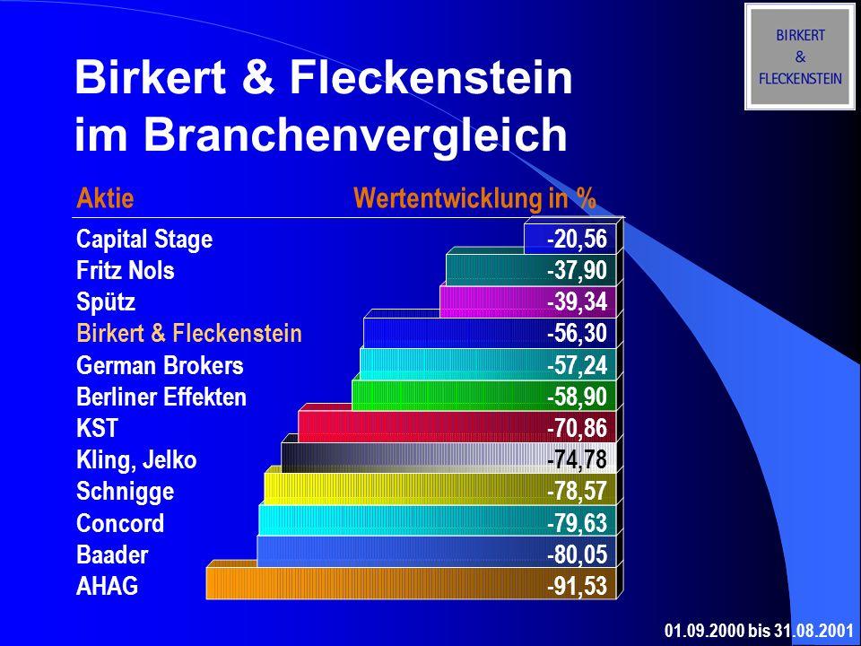 Birkert & Fleckenstein im Branchenvergleich