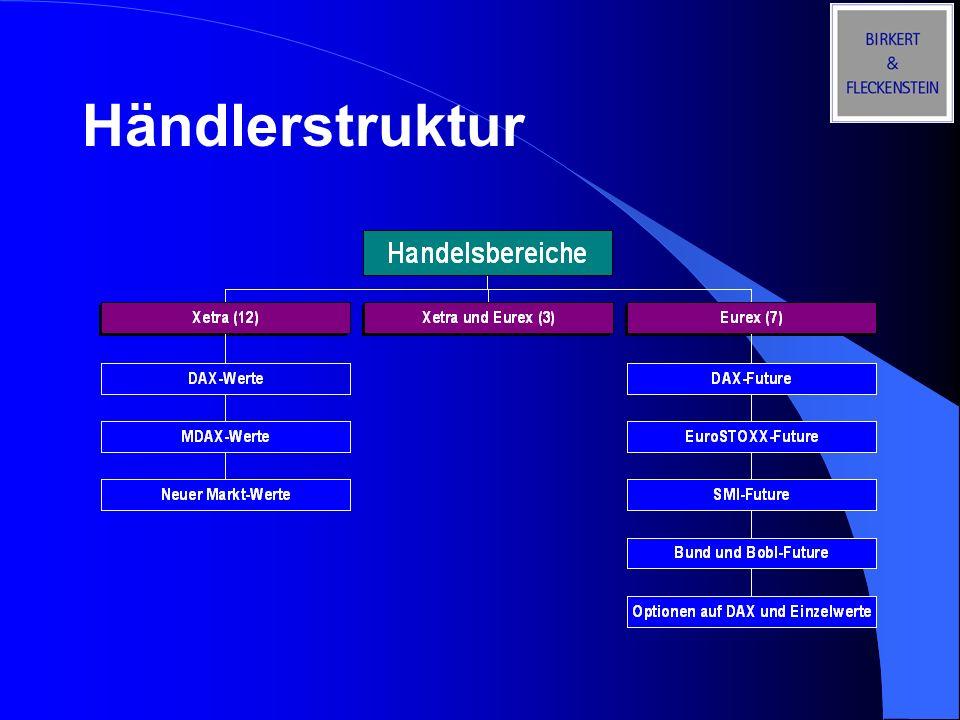 Händlerstruktur 4.2.2