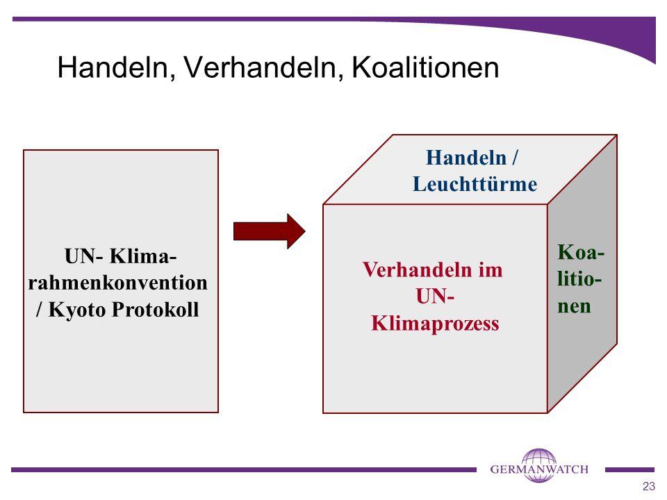 Handeln, Verhandeln, Koalitionen