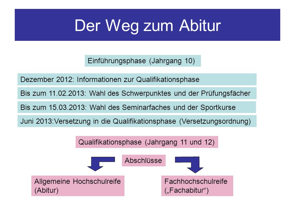 Der Weg zum Abitur Einführungsphase (Jahrgang 10)