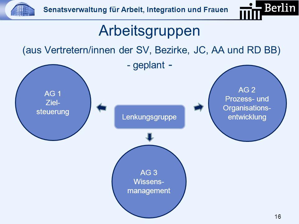 Arbeitsgruppen (aus Vertretern/innen der SV, Bezirke, JC, AA und RD BB) - geplant -