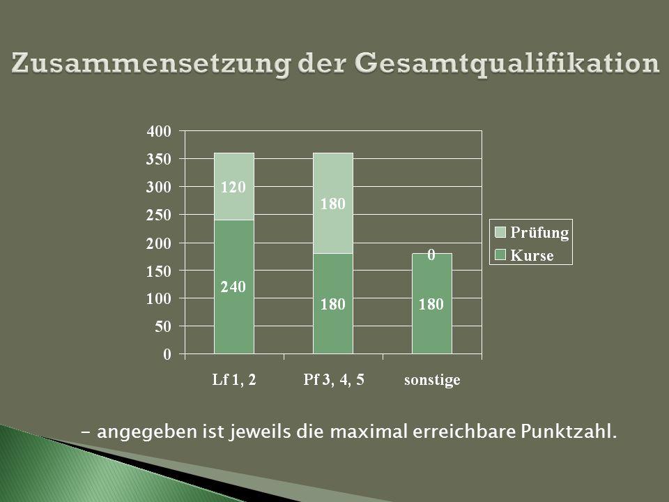 Zusammensetzung der Gesamtqualifikation