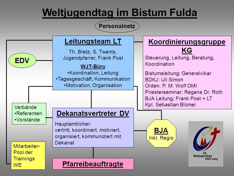 Weltjugendtag im Bistum Fulda Koordinierungsgruppe