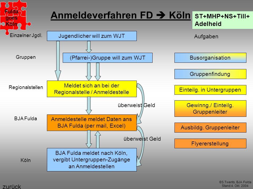 Anmeldeverfahren FD  Köln