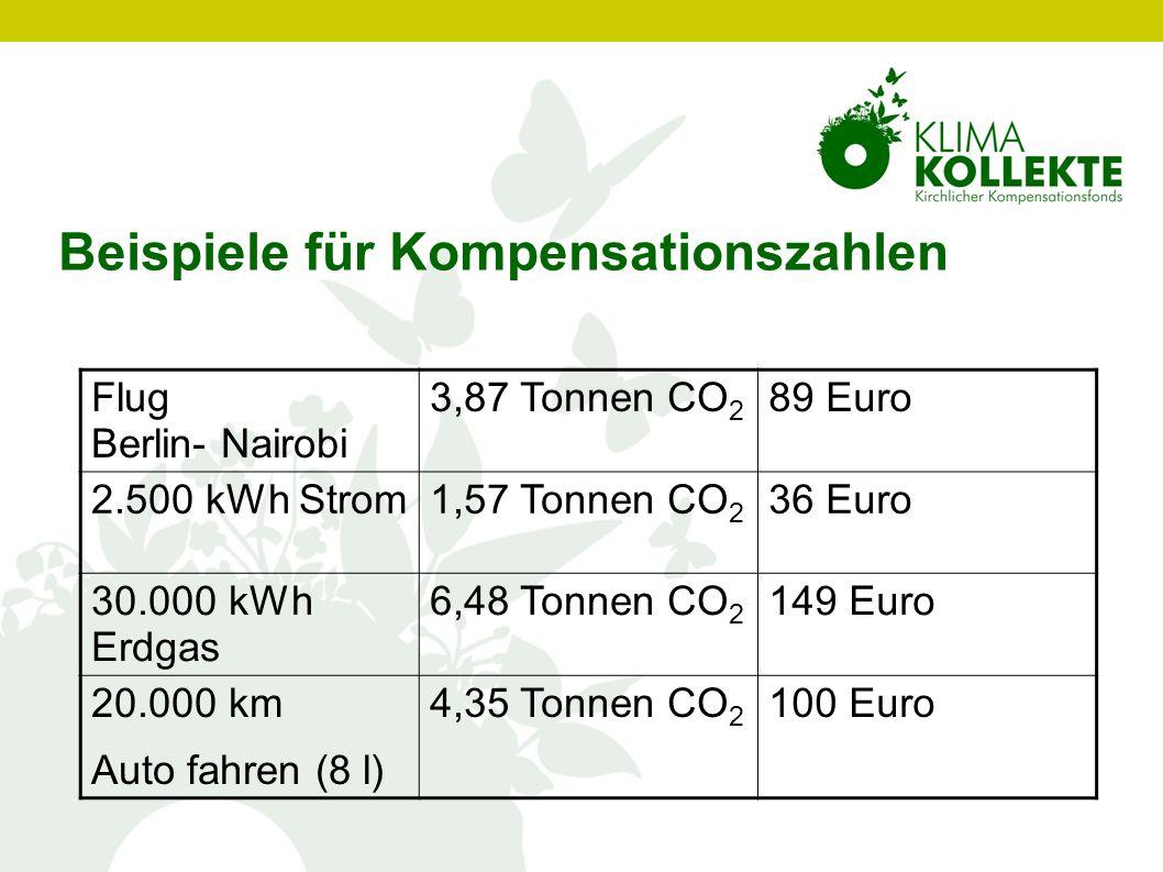 Beispiele für Kompensationszahlen