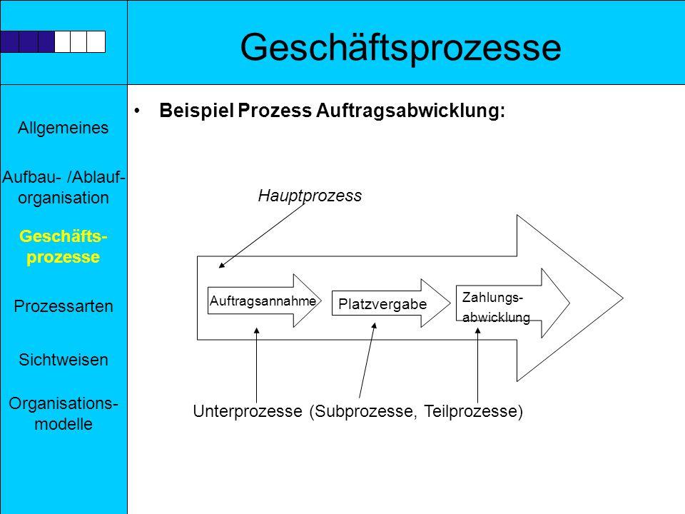 Geschäftsprozesse Beispiel Prozess Auftragsabwicklung: Hauptprozess