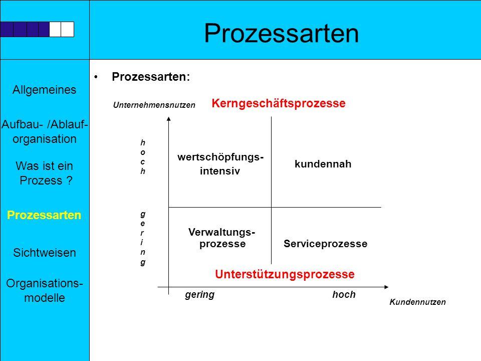 Prozessarten Prozessarten: Kerngeschäftsprozesse prozesse