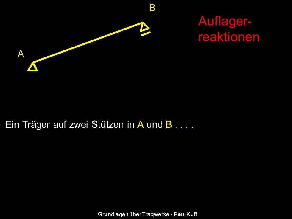 Auflager- reaktionen B A