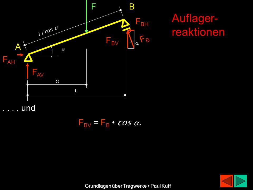 Auflager- reaktionen F B FBH FB FBV A FAH FAV . . . . und