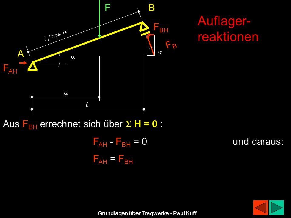 Auflager- reaktionen F B FBH FB A FAH