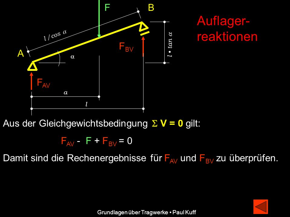 Auflager- reaktionen F B FBV A FAV