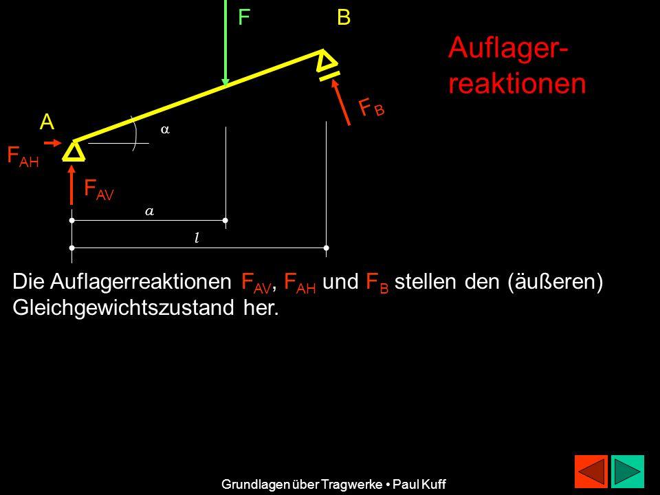Auflager- reaktionen F B FB A FAH FAV