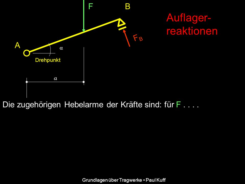 Auflager- reaktionen F B FB A