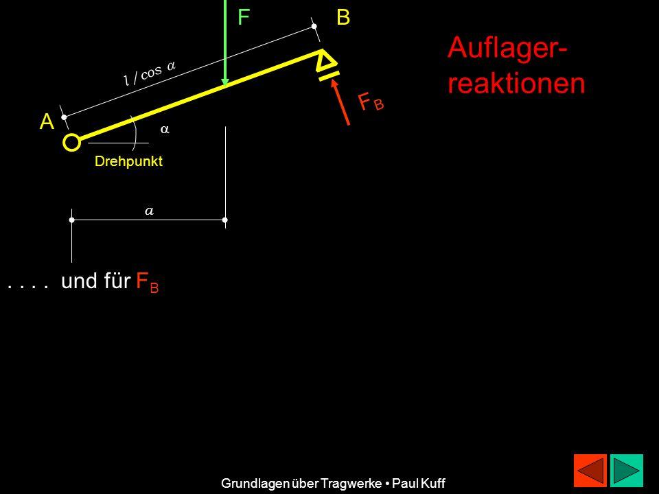 Auflager- reaktionen F B FB A . . . . und für FB l /cos   Drehpunkt