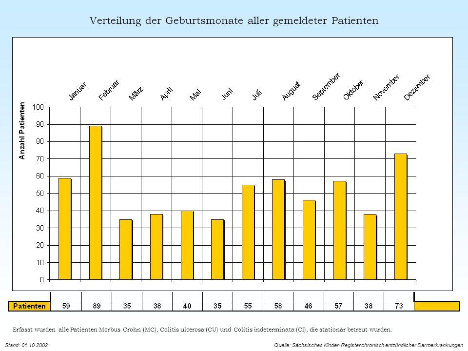 Verteilung der Geburtsmonate aller gemeldeter Patienten