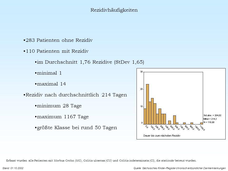 283 Patienten ohne Rezidiv 110 Patienten mit Rezidiv