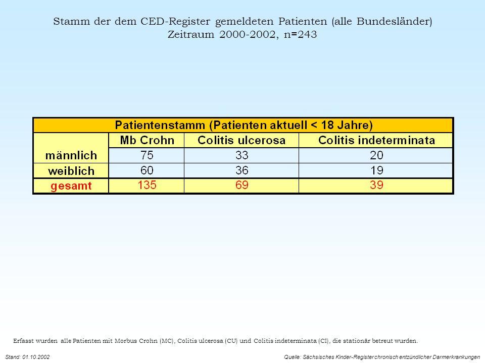 Stamm der dem CED-Register gemeldeten Patienten (alle Bundesländer)