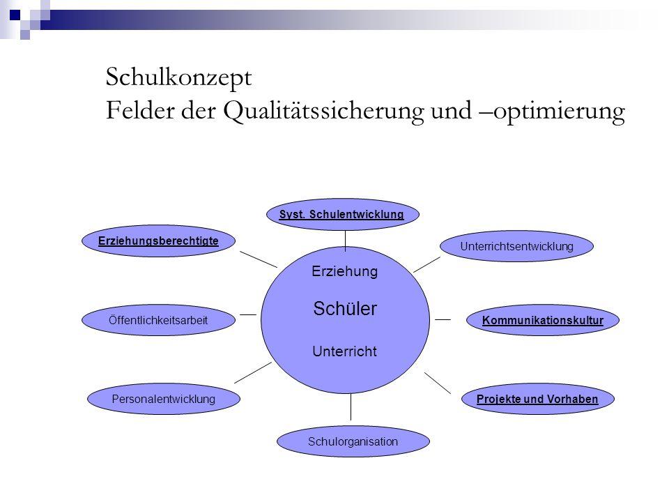 Schulkonzept Felder der Qualitätssicherung und –optimierung