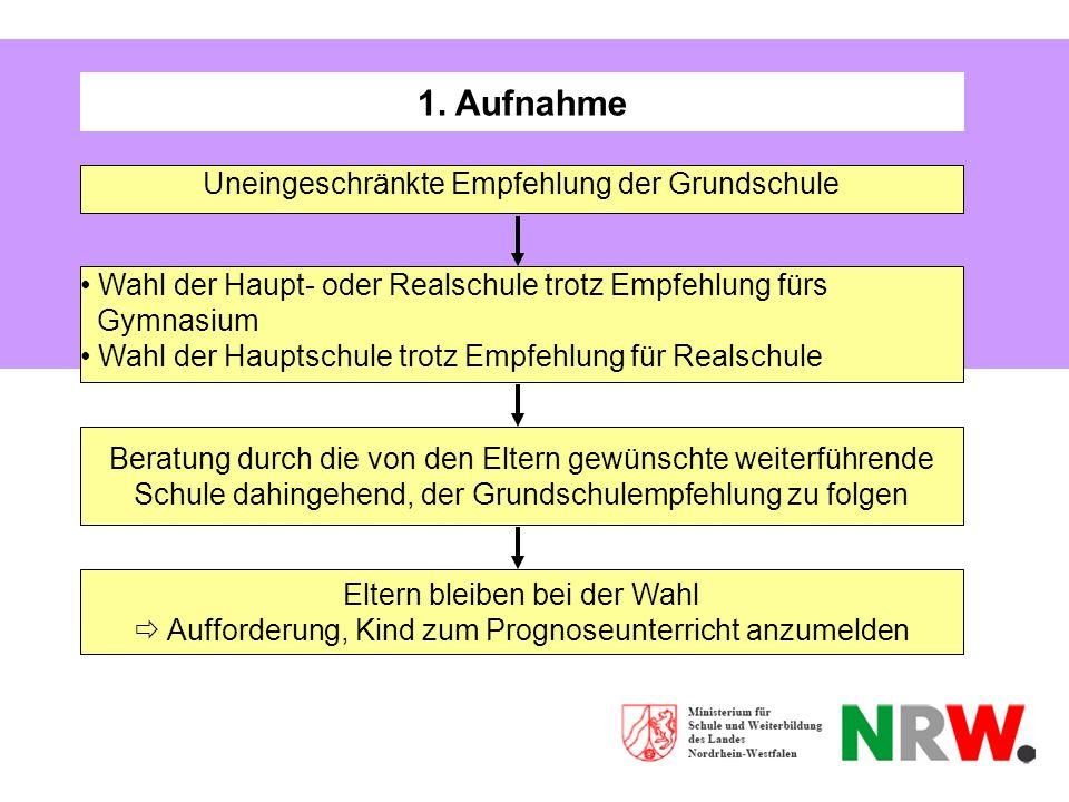 1. Aufnahme Uneingeschränkte Empfehlung der Grundschule