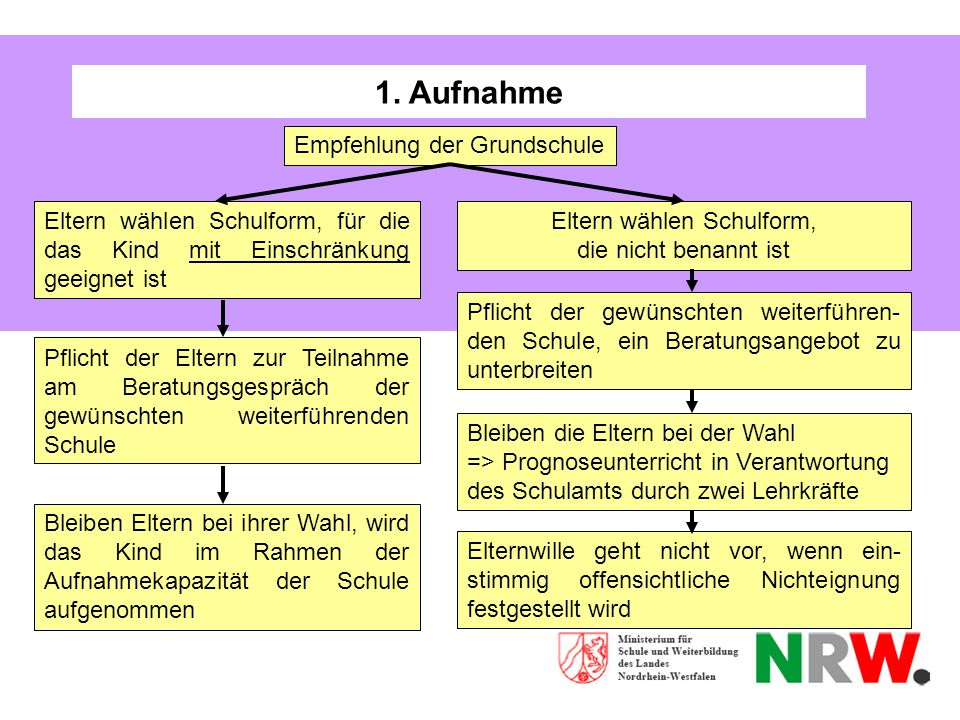 1. Aufnahme Empfehlung der Grundschule