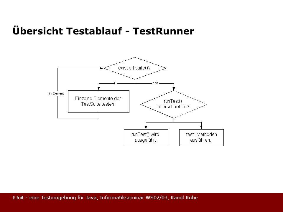 Übersicht Testablauf - TestRunner