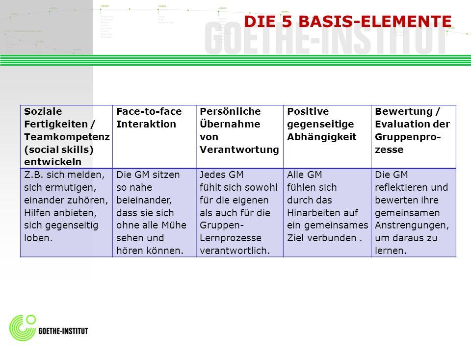 DIE 5 BASIS-ELEMENTE Soziale Fertigkeiten / Teamkompetenz