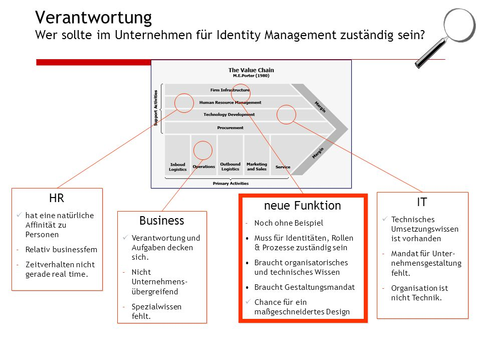 Verantwortung Wer sollte im Unternehmen für Identity Management zuständig sein