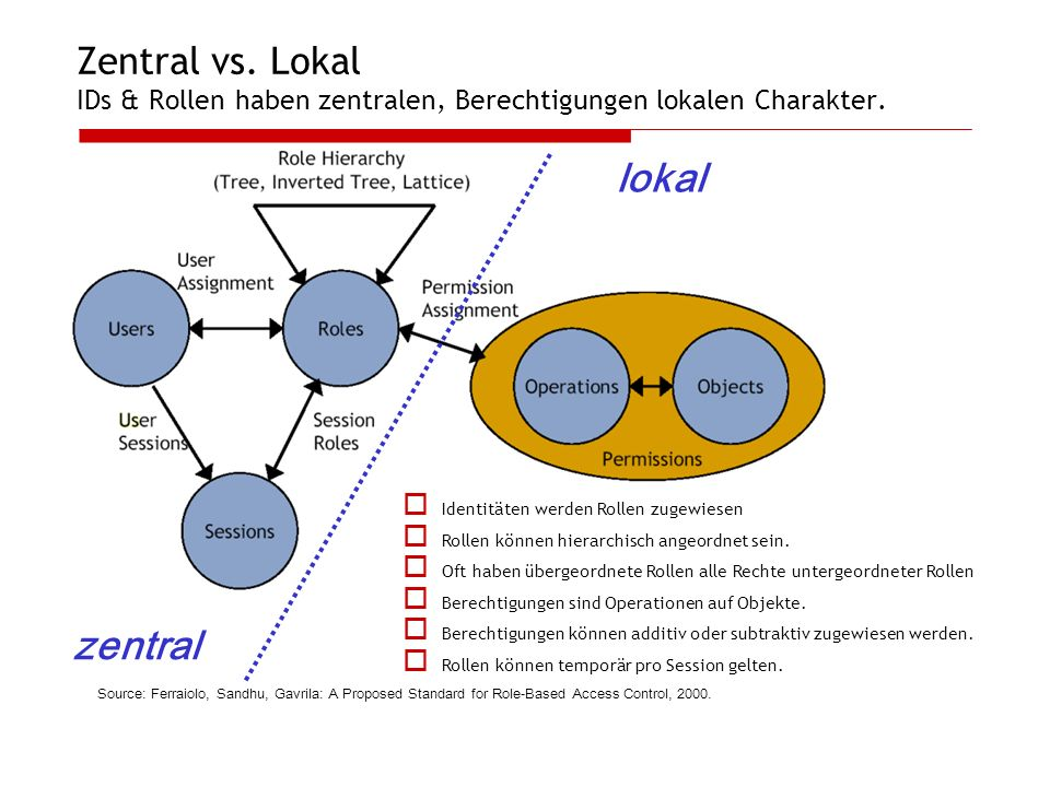 Zentral vs. Lokal IDs & Rollen haben zentralen, Berechtigungen lokalen Charakter.