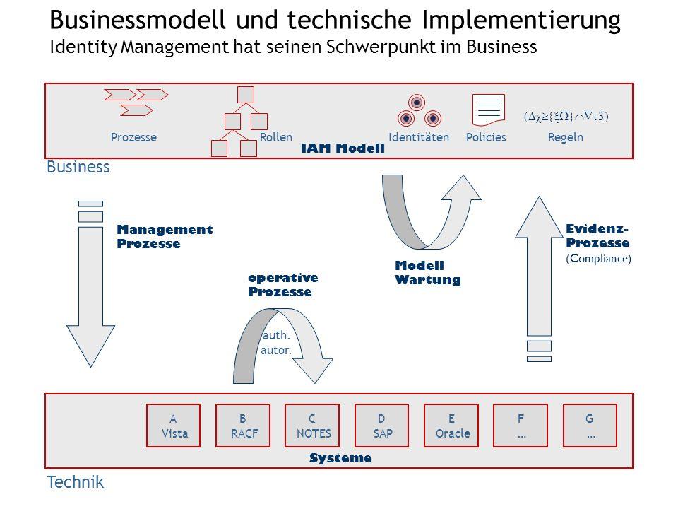 25.03.2017 Businessmodell und technische Implementierung Identity Management hat seinen Schwerpunkt im Business.