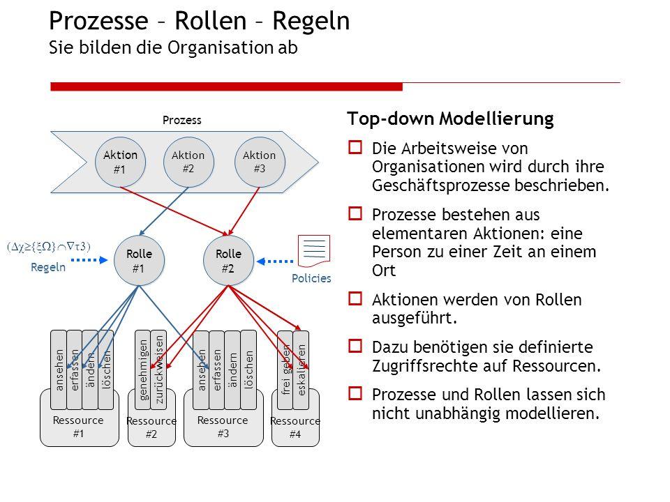 Prozesse – Rollen – Regeln Sie bilden die Organisation ab
