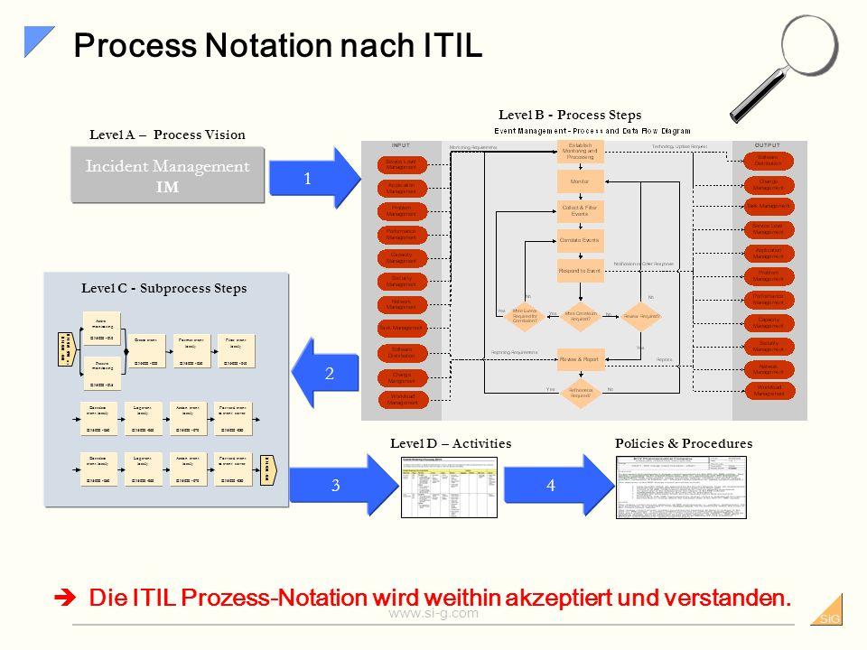 Process Notation nach ITIL