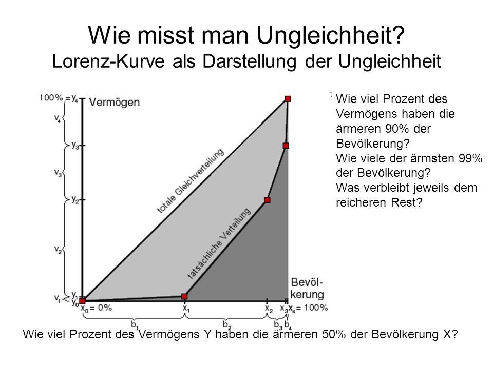 Wie misst man Ungleichheit