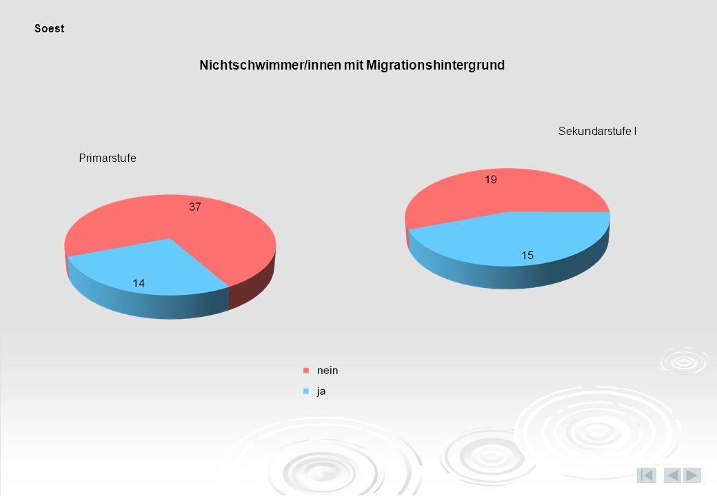 Nichtschwimmer/innen mit Migrationshintergrund