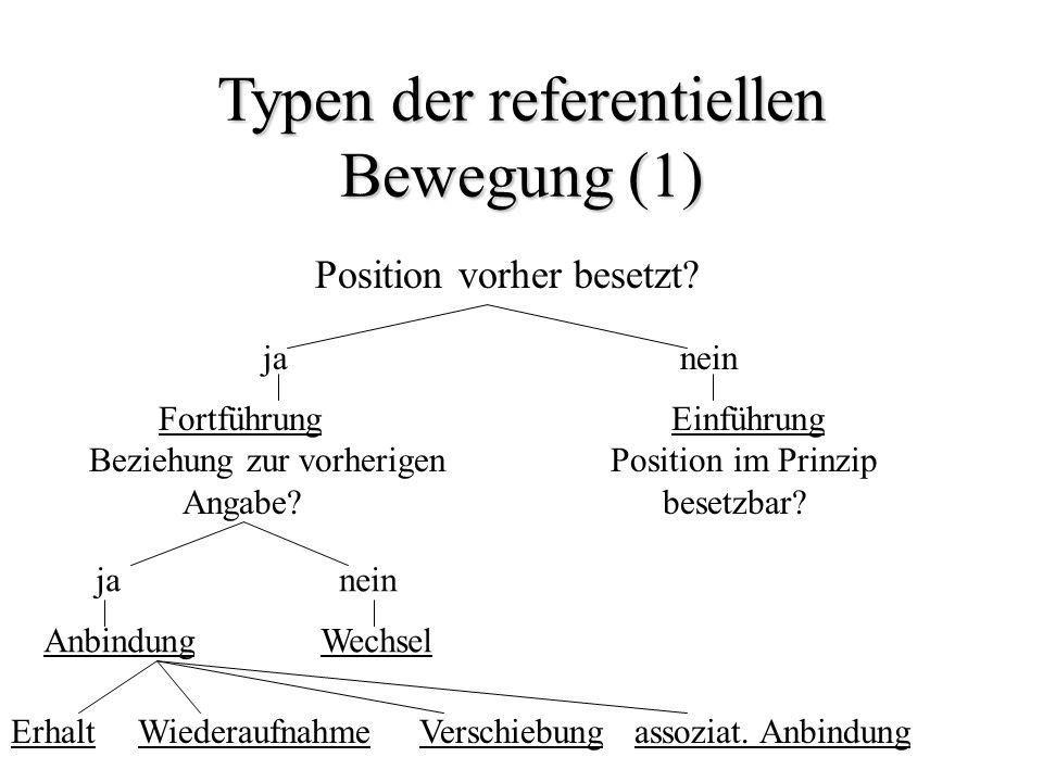 Typen der referentiellen Bewegung (1)
