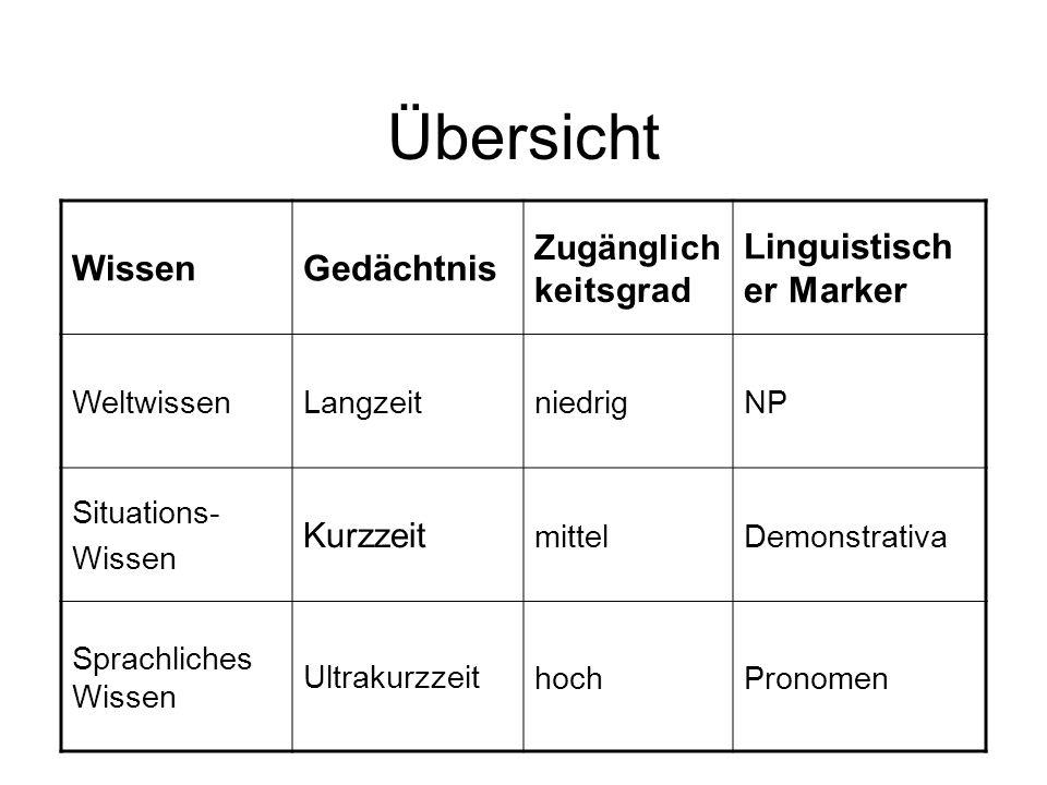 Übersicht Wissen Gedächtnis Linguistischer Marker Zugänglich keitsgrad