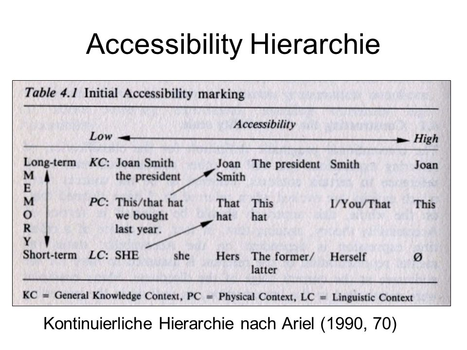 Accessibility Hierarchie
