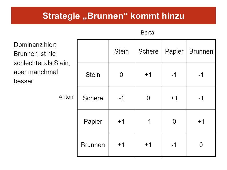 """Strategie """"Brunnen kommt hinzu"""